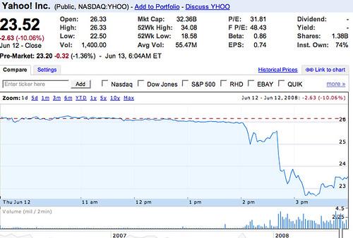 Yahoo stock drop
