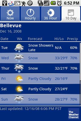10 Days Forecast