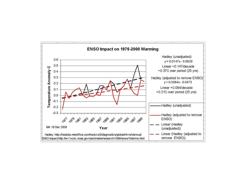 Skeptics: make your best case  Part II | Climate Etc