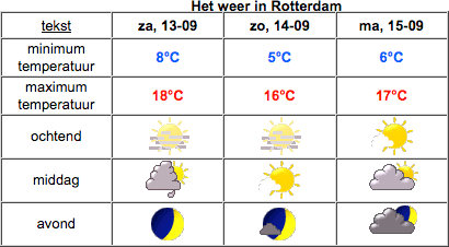 Het weer in Rotterdam op 14 september 2008