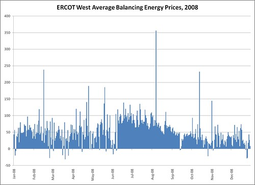 Daily average prices in ERCOT West, 2008