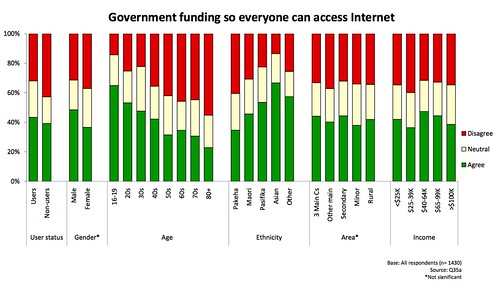 Should Government Fund the Internet? (NZ)