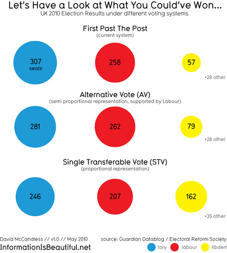 Visualisation of electoral outcomes