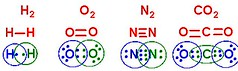 Covalent Bonding for Hydrogen, Oxygen, Nitrogen, and Carbon Dioxide, highlighted