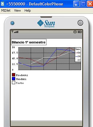 J2ME charts