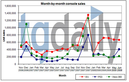 NPD June Sales Stats