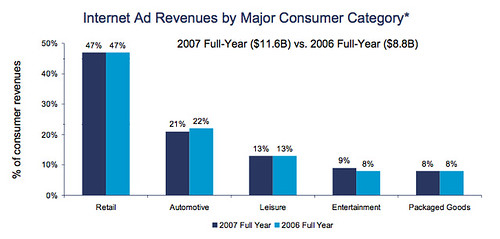 ad spending distribution