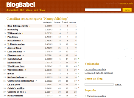 BlogBabel