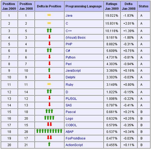 C 語言榮登2008年度程式語言 - clayliao.f2e