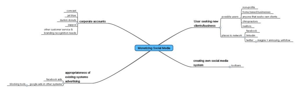 Monetizing_Social_Media