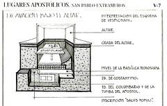 Recostrucción posible de la tumba de san Pablo