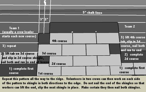Shingle pattern for multiple crews