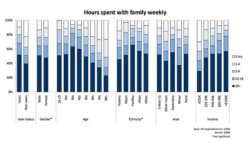 Hours spent with Family (NZ)