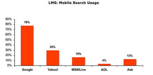 LMS mobile search market share