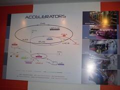 Cern accelerators