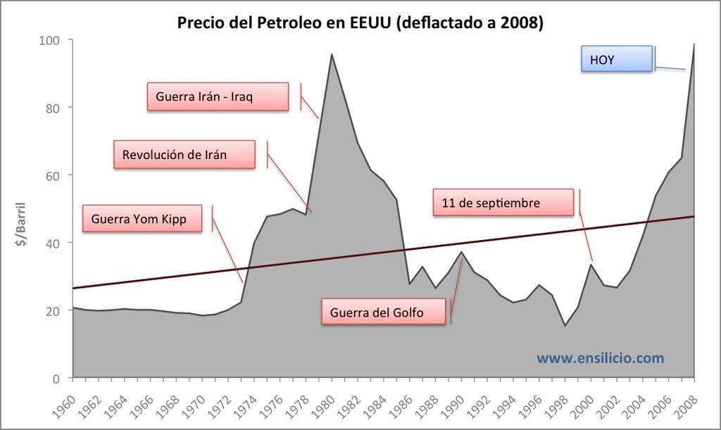 Gráfica del precio del petroleo en EEUU