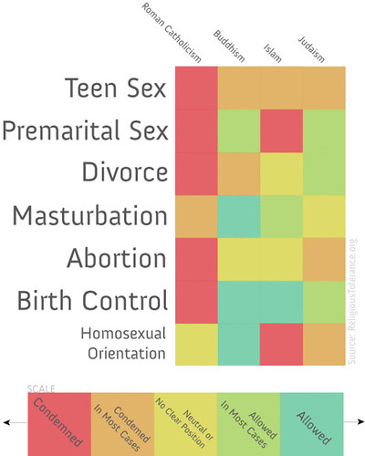 Religious Teachings on Sex Infographic by pseudoplacebo.