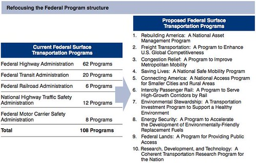 National Surface Transportation Policy and Revenue Study Commission