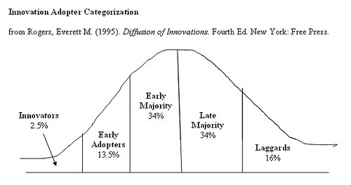 Innovation Adopter Categories