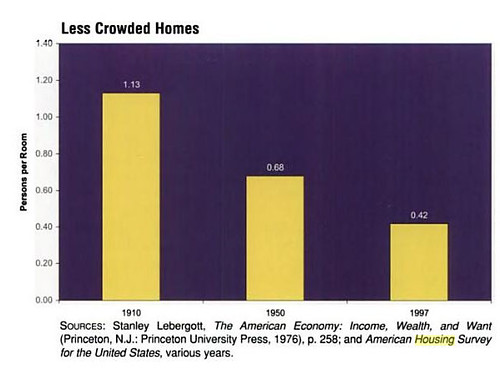 Less-Crowded-Homes