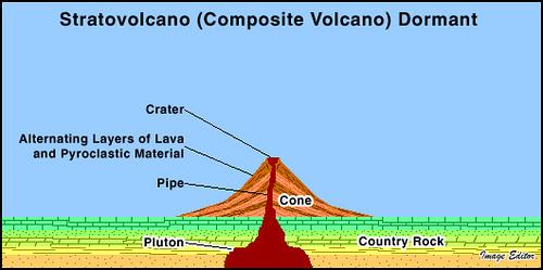 Stratovolcano Dormant