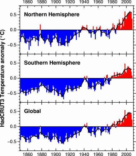 Entwicklung der Globaltemperatur