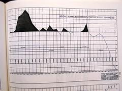 Seattle Transit System 32 Year Net Loss & Prof...