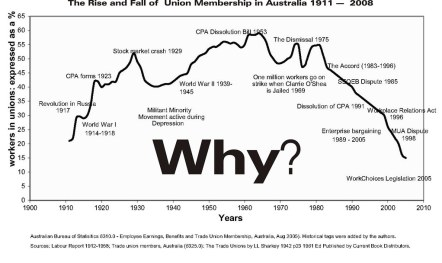 The Decline in Union Membership