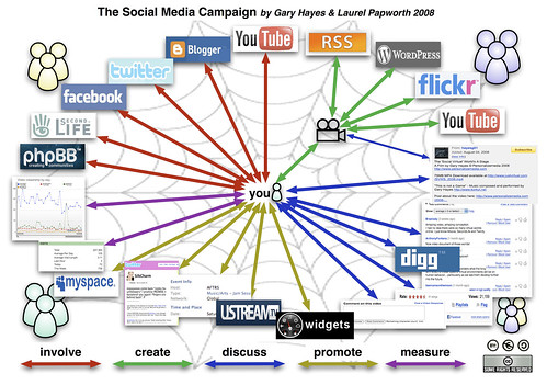 Social-Media-Campaign by Gary Hayes.
