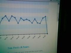 STP's blog stats