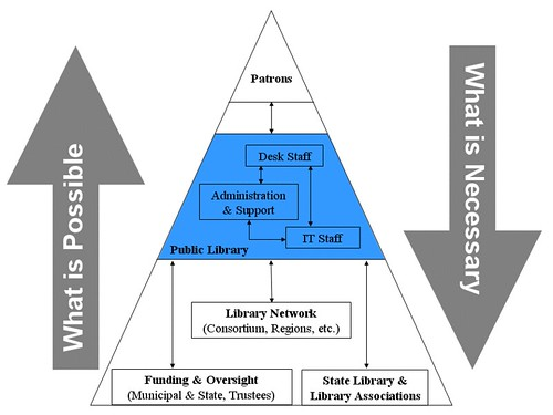 Library Services Hierarchy by herzogbr.