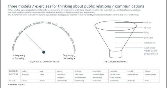 three-models-for-PR--Communications