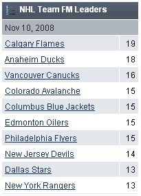 Calgary takes the lead
