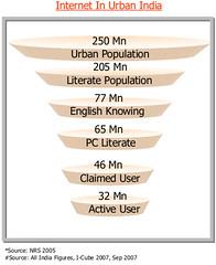 internet_in_urban_india