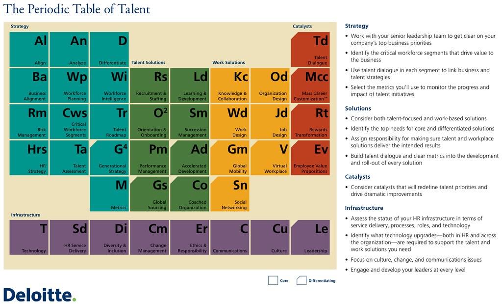 Deloitte's talent periodic table
