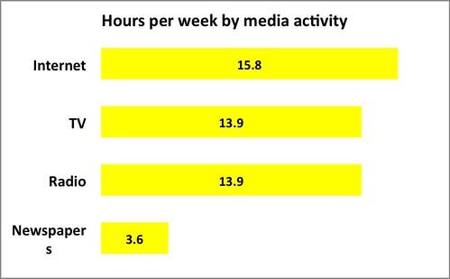 Hours per media activity