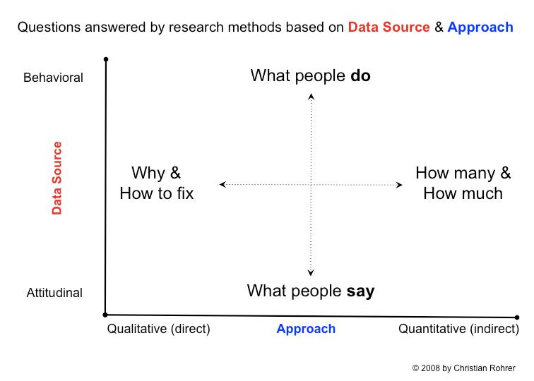 ความสัมพันธ์ข��งการเก็บข้��มูลในมิติต่างๆ