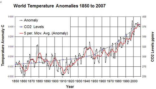 The case(?) for climate change alarmism   Climate Etc