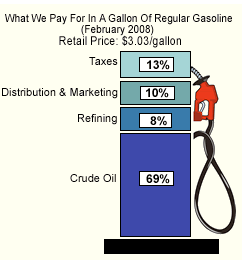 gas price breakdown