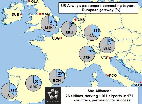 US Airways Europe Connectivity