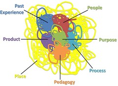 The Ps Framework: a messy version