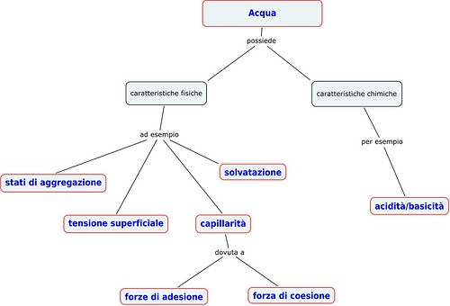 Mappa concettuale sullacqua