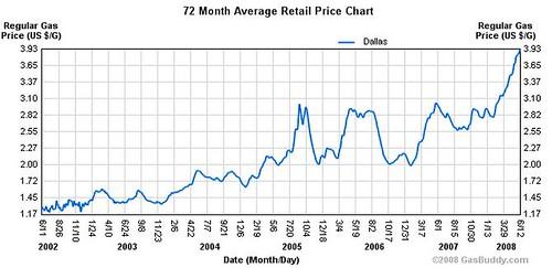 Historic prices in Dallas, TX
