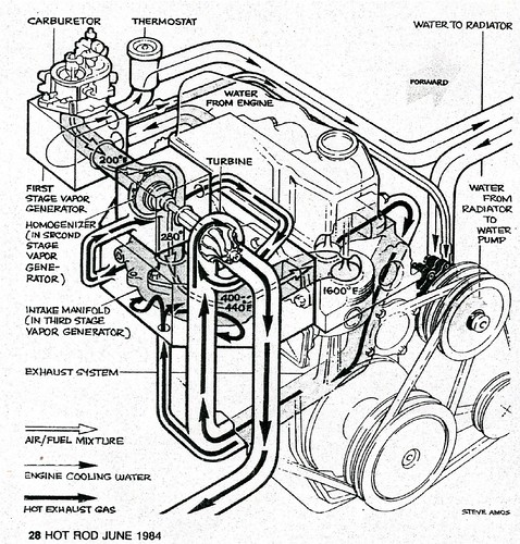 1964 Ford Thunderbird Vacuum Diagram
