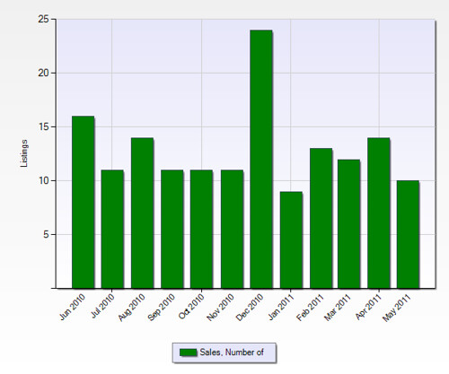 Number of Sales in Grand Terrace from the Past 12 Months (Chart Below)
