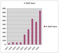 Staff users of Webfuse