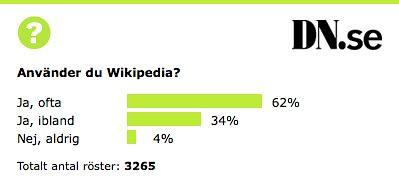 Webbfrågan – 4% använder aldrig Wikipedia…