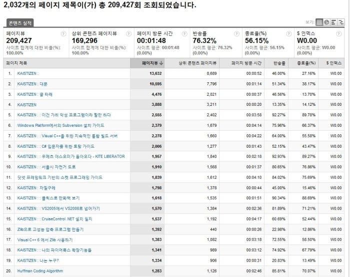 블로그 통계 - 2009년 결산 (#5 제목별 콘텐츠) - s