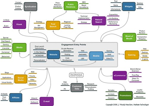 Digital Marketing Capabilities Map