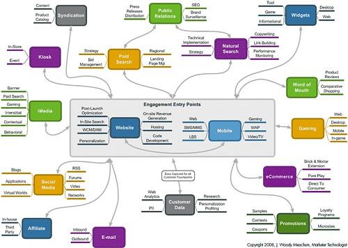 Digital Marketing Capabilities Map
